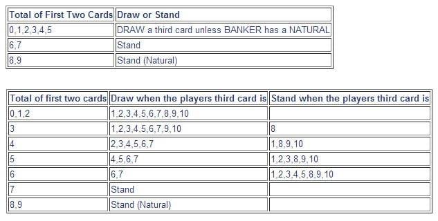 Pola Baccarat Peraturan Pembagian Player Banker